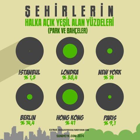 şehirlerin halka açık yeşil alan yüzdeleri (kardsm yeşili geri wrir misin)