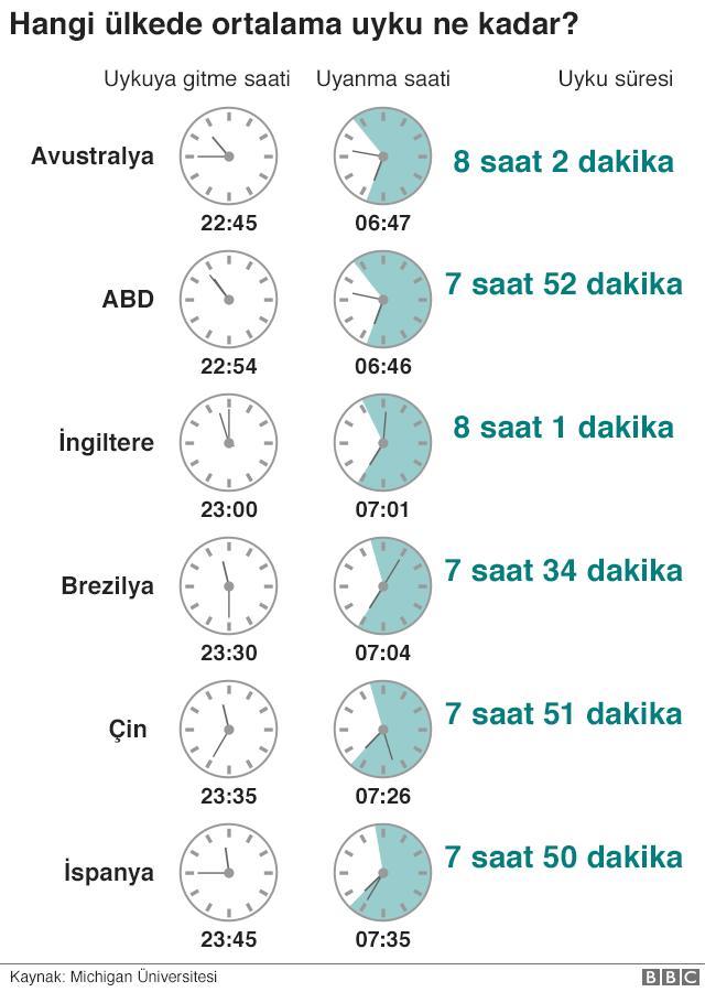 ülkelere göre yatağa gitme saati - seninki kaç?