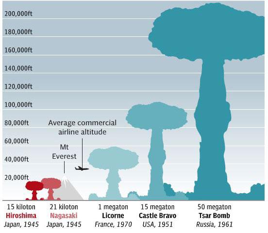 nükleer tehlikenin farkında mısınız ? 1961 teknolojisinin ürünleri peki şimdiki teknolojinin ürünleri...