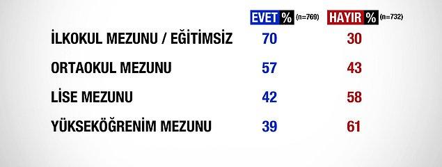 2017 türkiye anayasa değişikliği referandumu: eğitim farkı