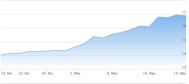 merkez bankasının faiz artırmadığını düşünen kamillere gelsin, artırıyor ama bir işe yaramıyor