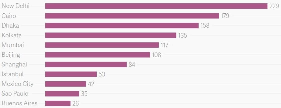 şehirlere göre hava kirliliği