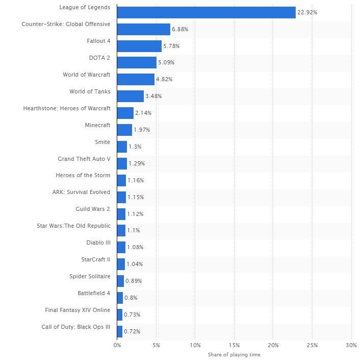 son 1 senede en çok oynanan 20 oyun