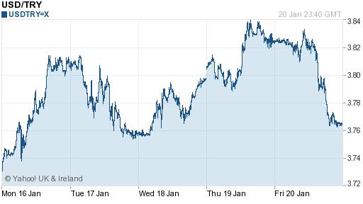 trump geldi, dolar düştü - haftalık grafik 21.01.17