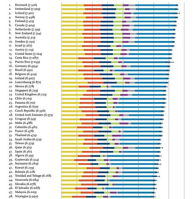 dünyanın en mutlu ülkeleri (2016 verileri)