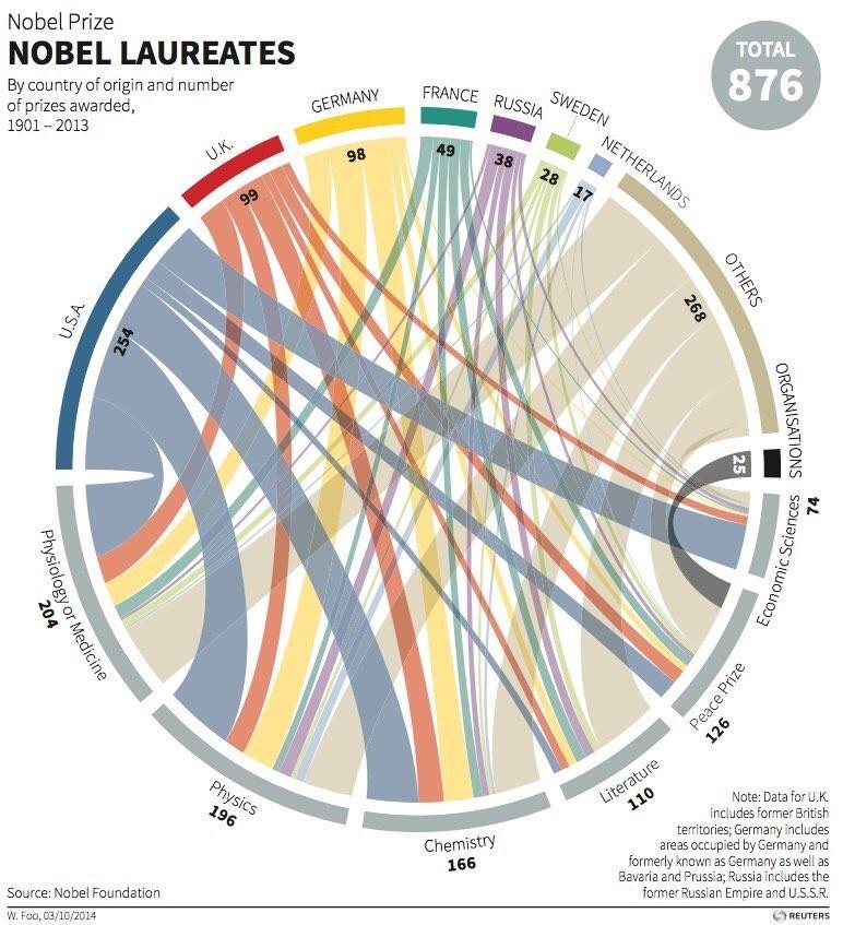 hangi ülke kaç nobel almış?