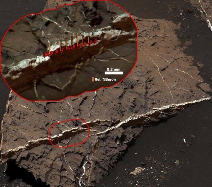 mars'ta ilk defa bor tespit edildi.   bor, buharlaşmış olan suyun bıraktığı kimyasal bir imzadır. bu keşif, mars'ta bir zamanlar bolca suyun bulunduğunun ve konumdaki yer altı suyunun sıcaklığından ötürü, mikropsal yaşam geliştirmiş olabileceğini akıllara getirmektedir.