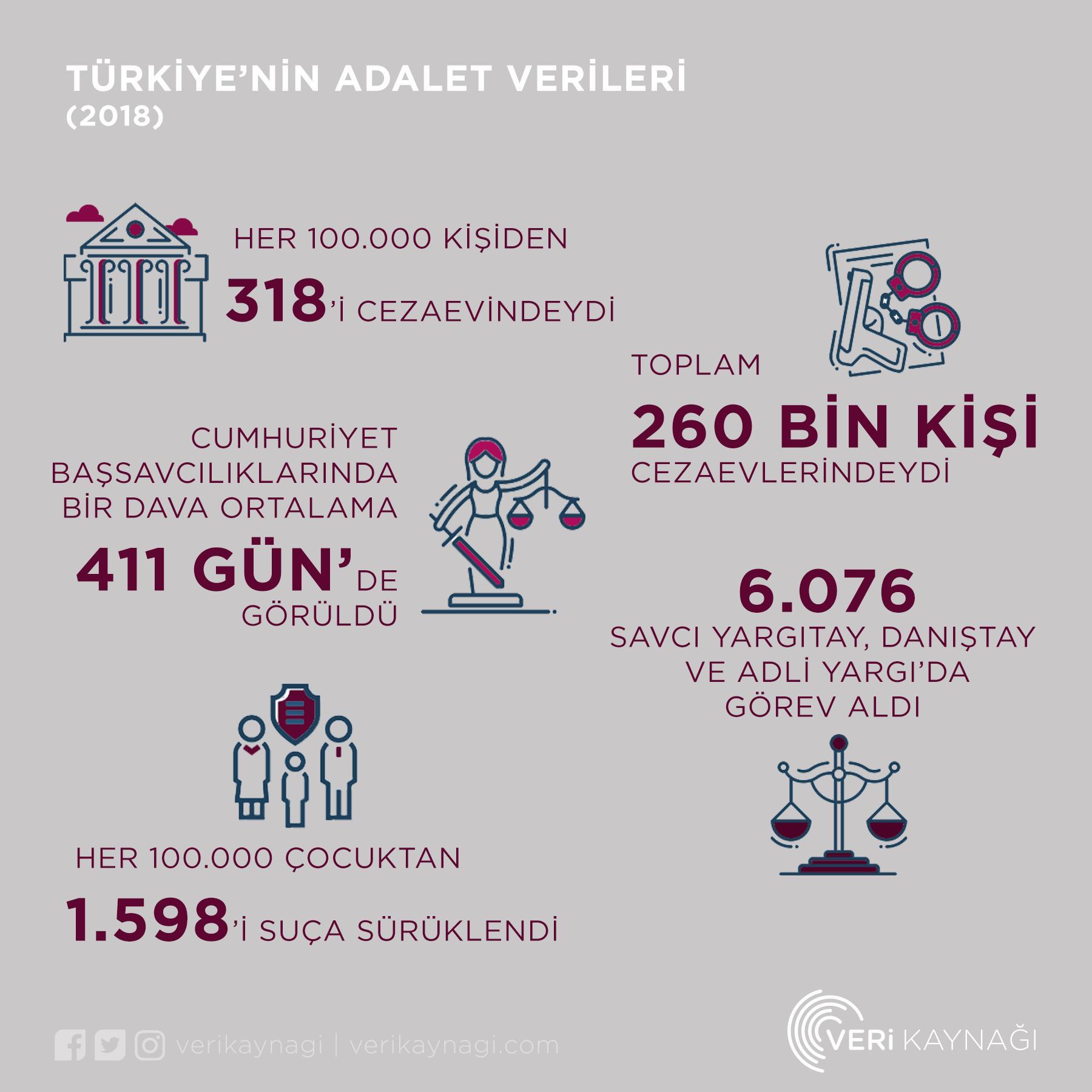 türkiye'nin adalet verileri - 2018