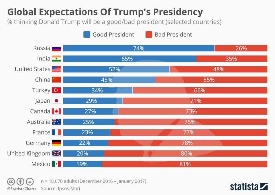 türklerin %66'sı trump'ın kötü bir başkan olacağını düşünüyor -